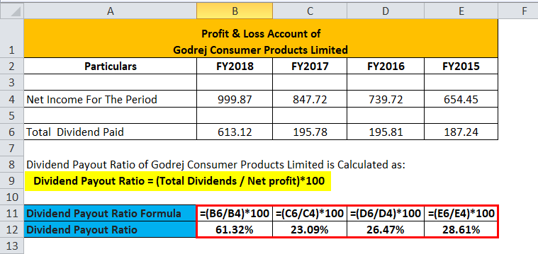 Calculation of India Godrej Consumer Products Limited