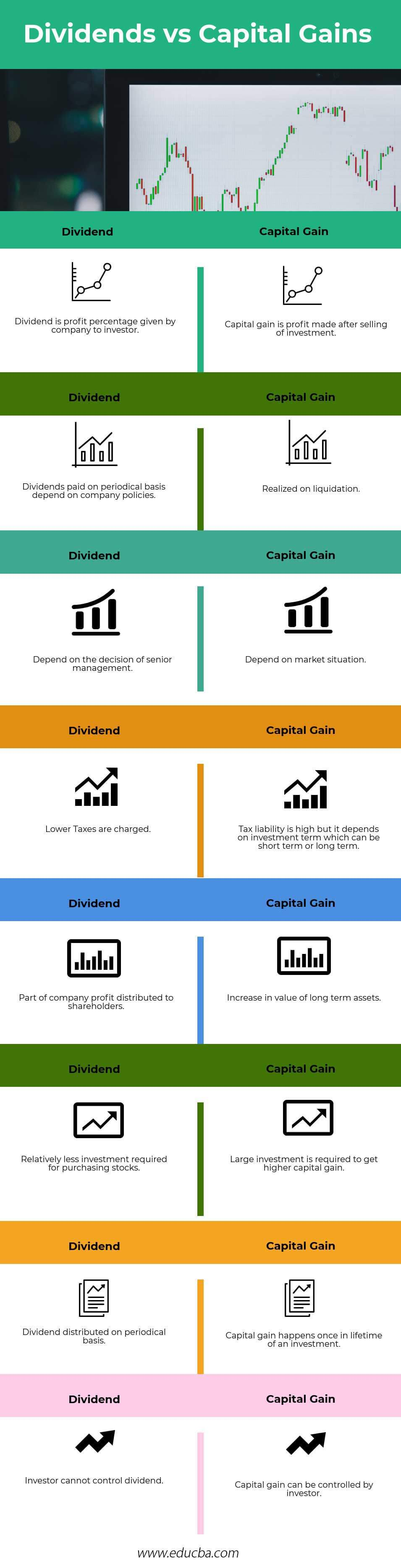 dividends vs capital gains(infographics)