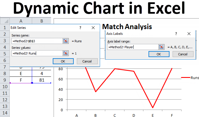 Dynamic chart in Excel (Examples) | How to Create Dynamic chart in Excel