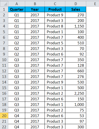 Excel Pivot Table Example 2-1