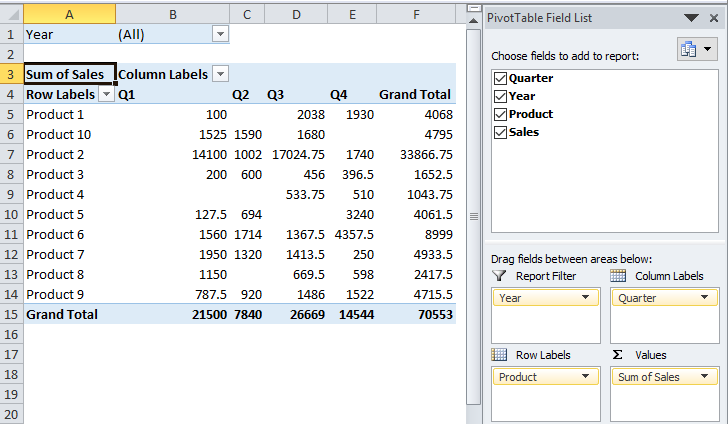 Excel Pivot Table Example 2-6