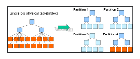 Fig 3 Partitioning