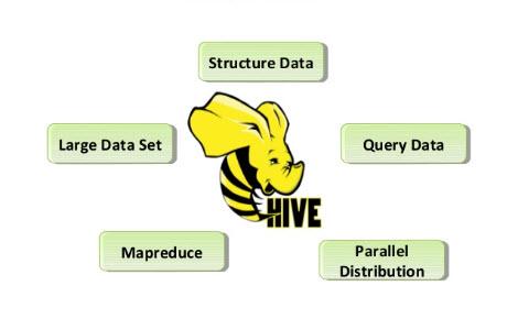 Hive Properties