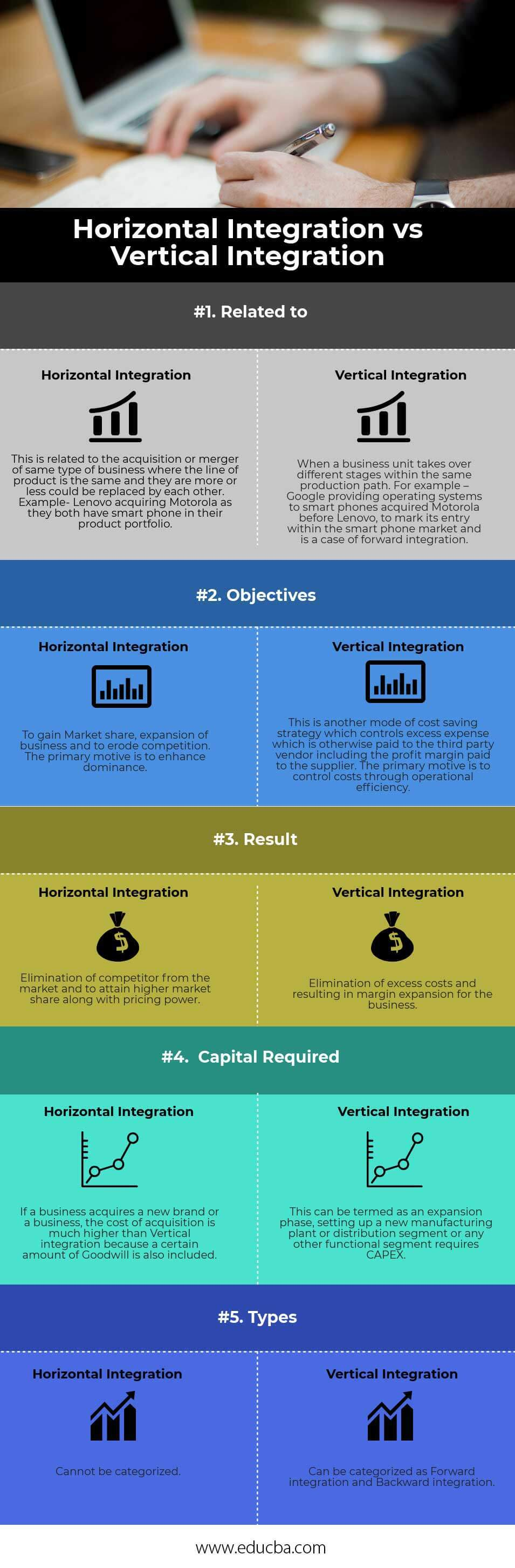 Horizontal Integration vs Vertical Integration Infographics
