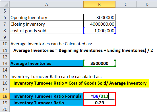 Inventory Turnover Ratio Example 1-2