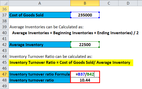 Inventory Turnover Ratio Example 2-3