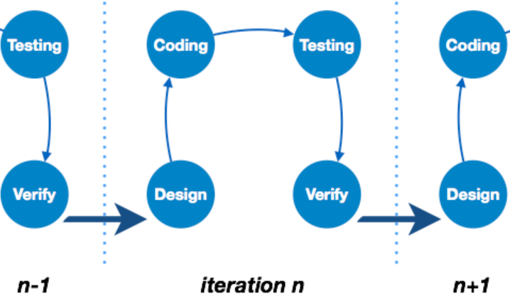 software development (Iterative model)