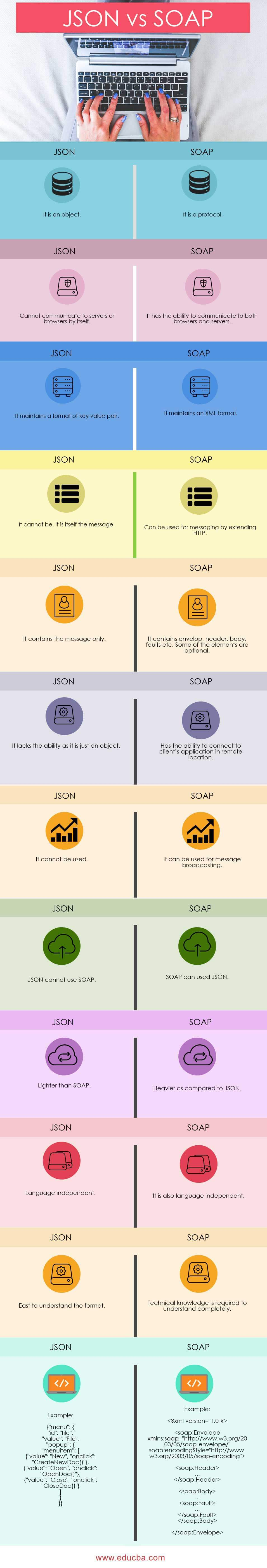 JSON vs SOAP infographics