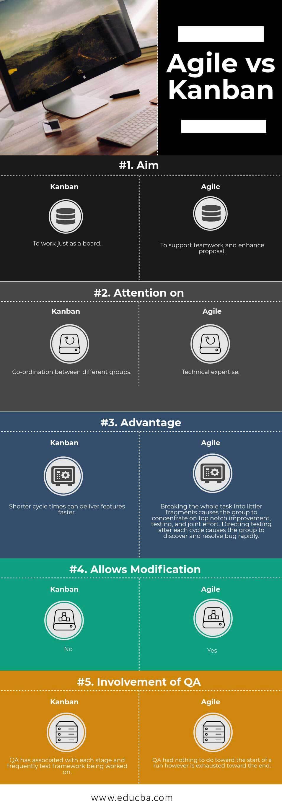 Kanban-vs-Agile info