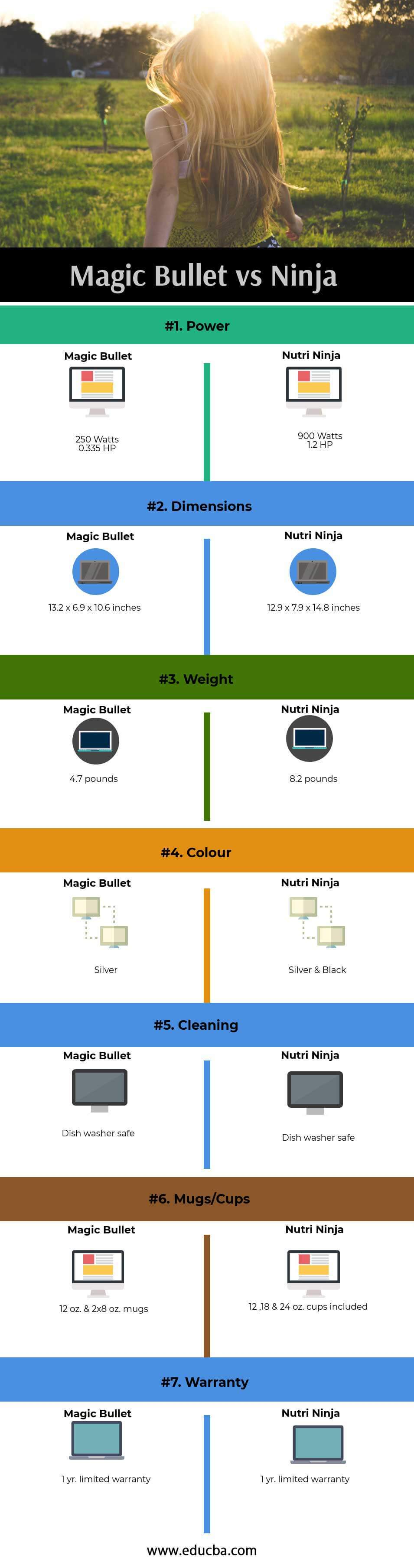 Magic-Bullet-vs-Ninja ( infographics )