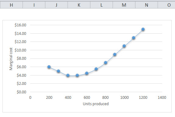 Marginal Cost Graph