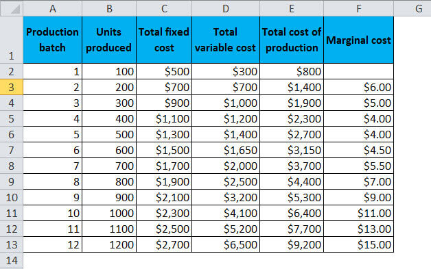 Marginal cost Table