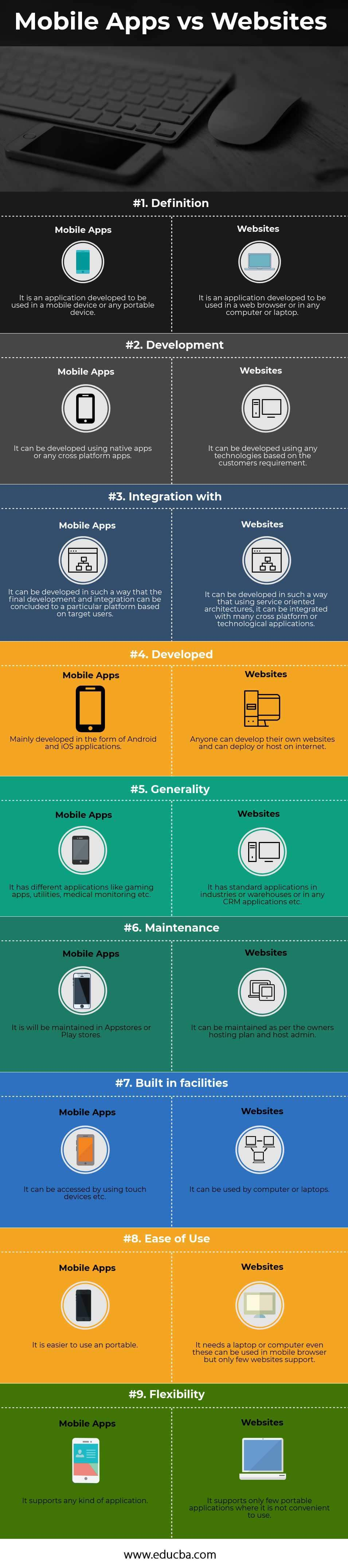 Mobile-Apps-vs-Websites infographics