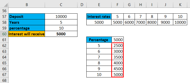 One Variable Data Table Example 2-10