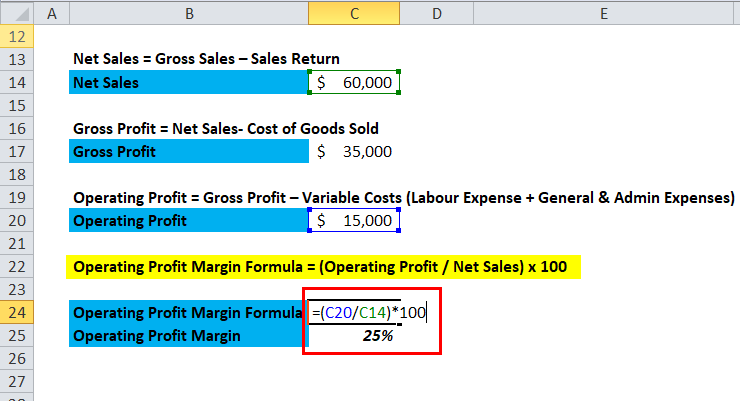 Operating Profit Margin Example 1-4