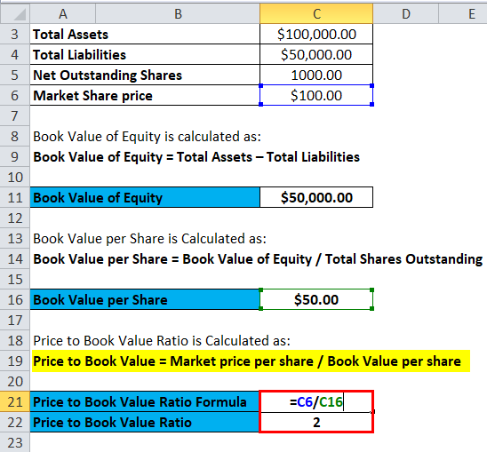 Price to Book Value Example 1-3