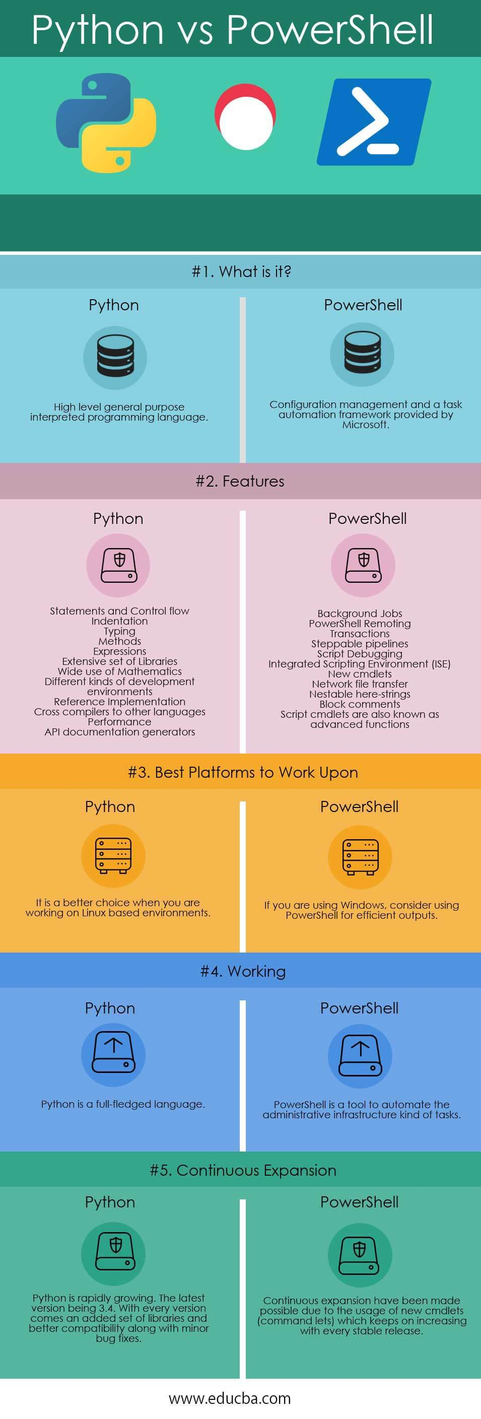 PowerShell vs Python | 5 Most Amazing Comparisons To Learn