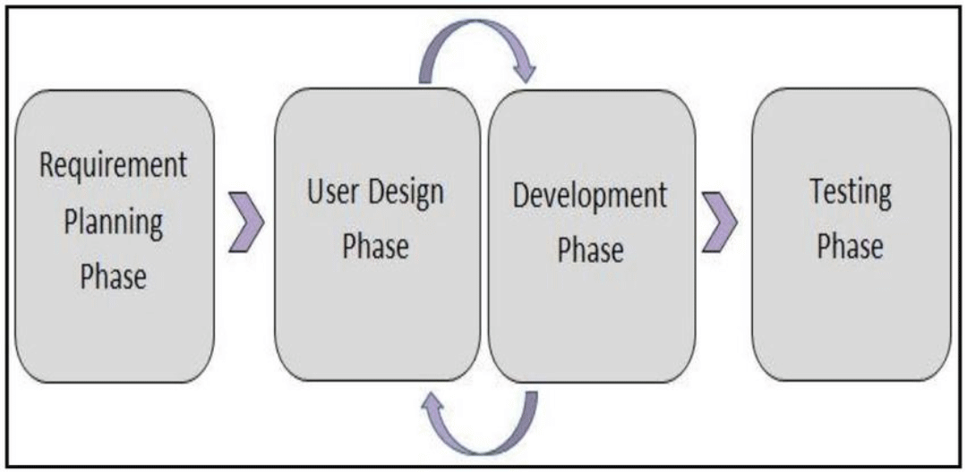 software development (RAD Model)