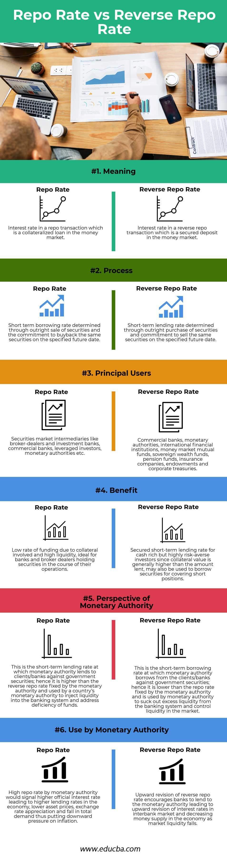 Repo-Rate-vs-Reverse-Repo-Rate info