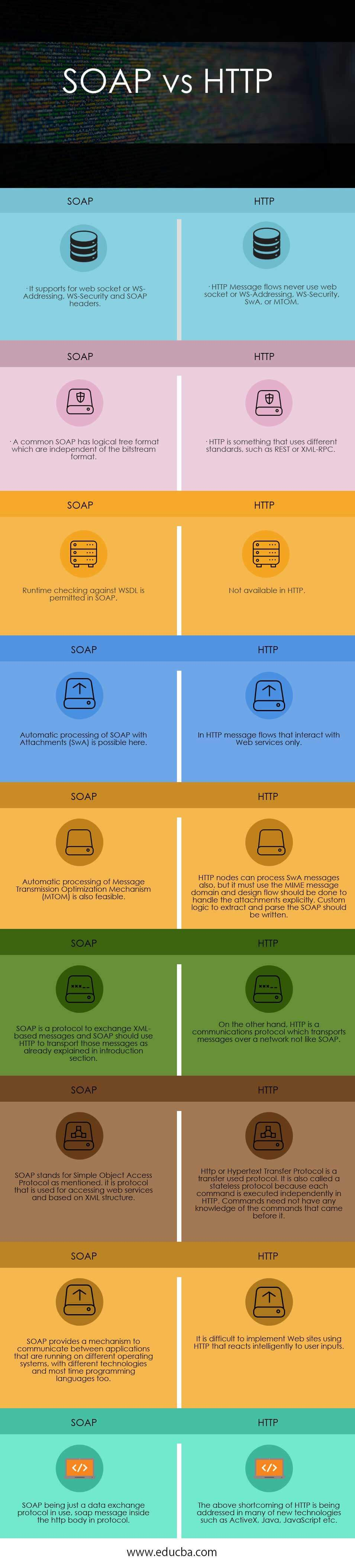 SOAP vs HTTP(Infographics)