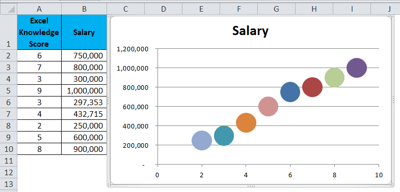 Scatter Chart Example 1-10