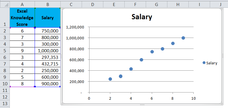 Scatter Chart Example 1-4