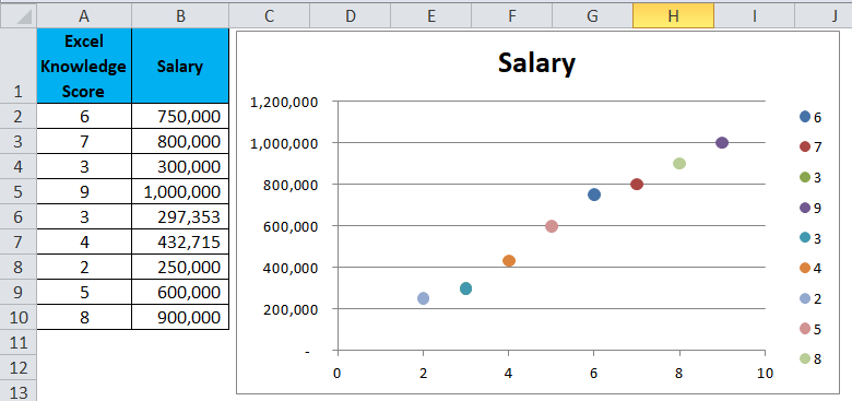 Scatter Chart Example 1-7