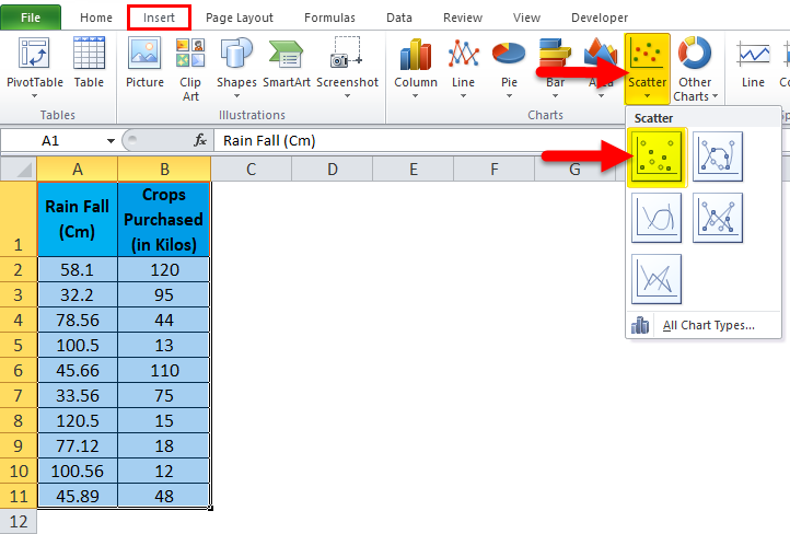 Scatter Chart Example 2-3