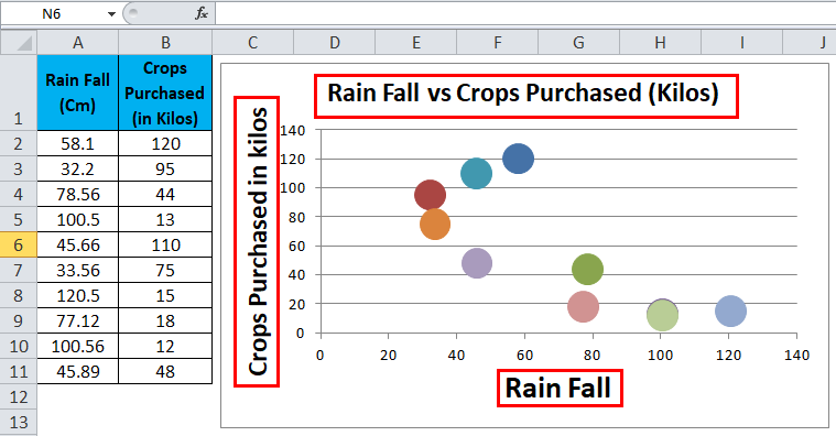 Scatter Chart Example 2-5