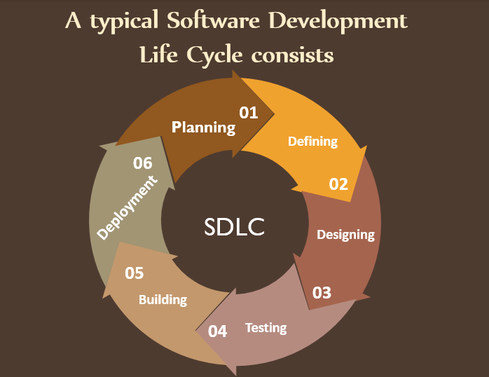 Software Development Life Cycle consists