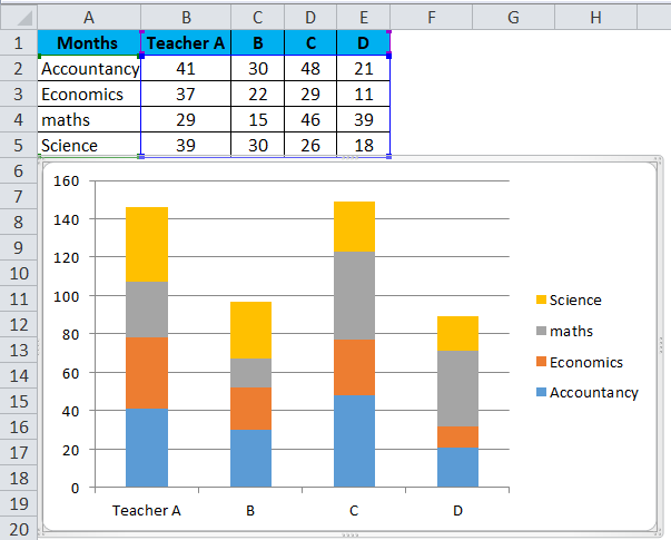 Stacked Column Chart Example 2-2