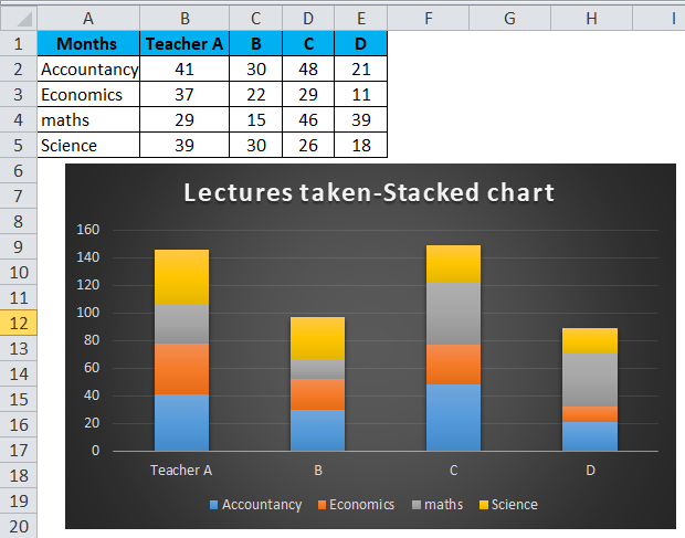 Stacked Column Chart Example 2-3