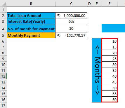 Two Variable Data table Example 1-3