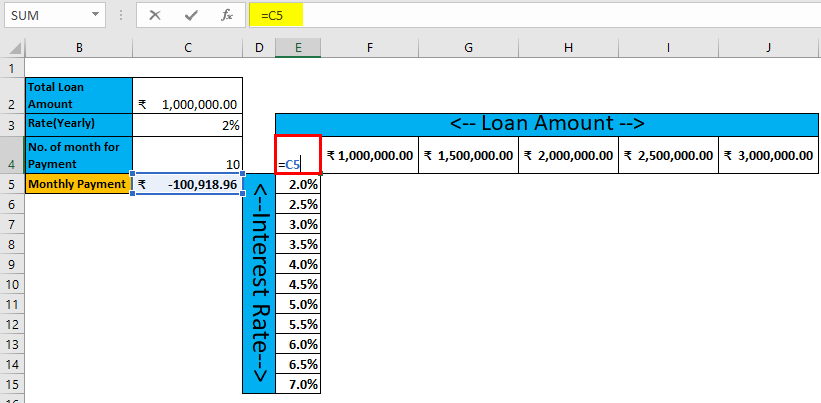 Two Variable Data table Example 2-5