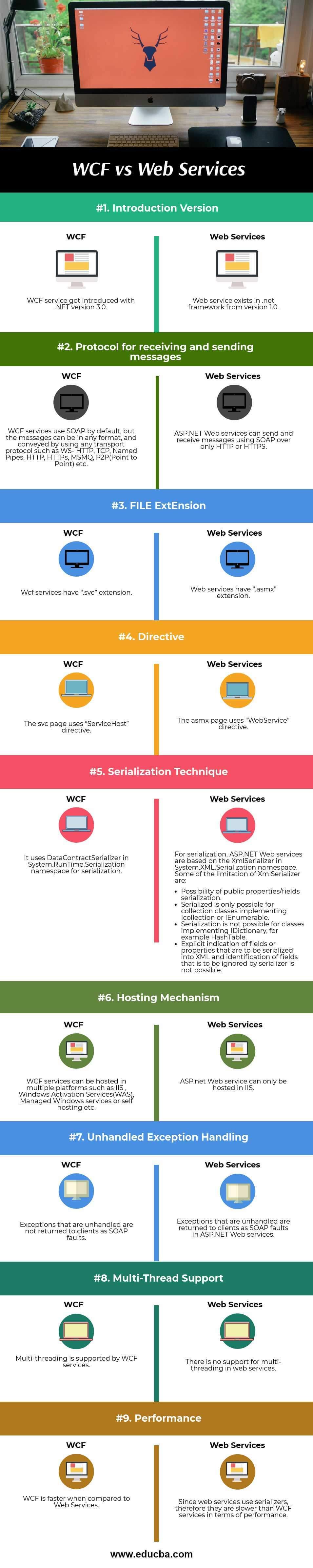 WCF vs Web Services(Infographics)