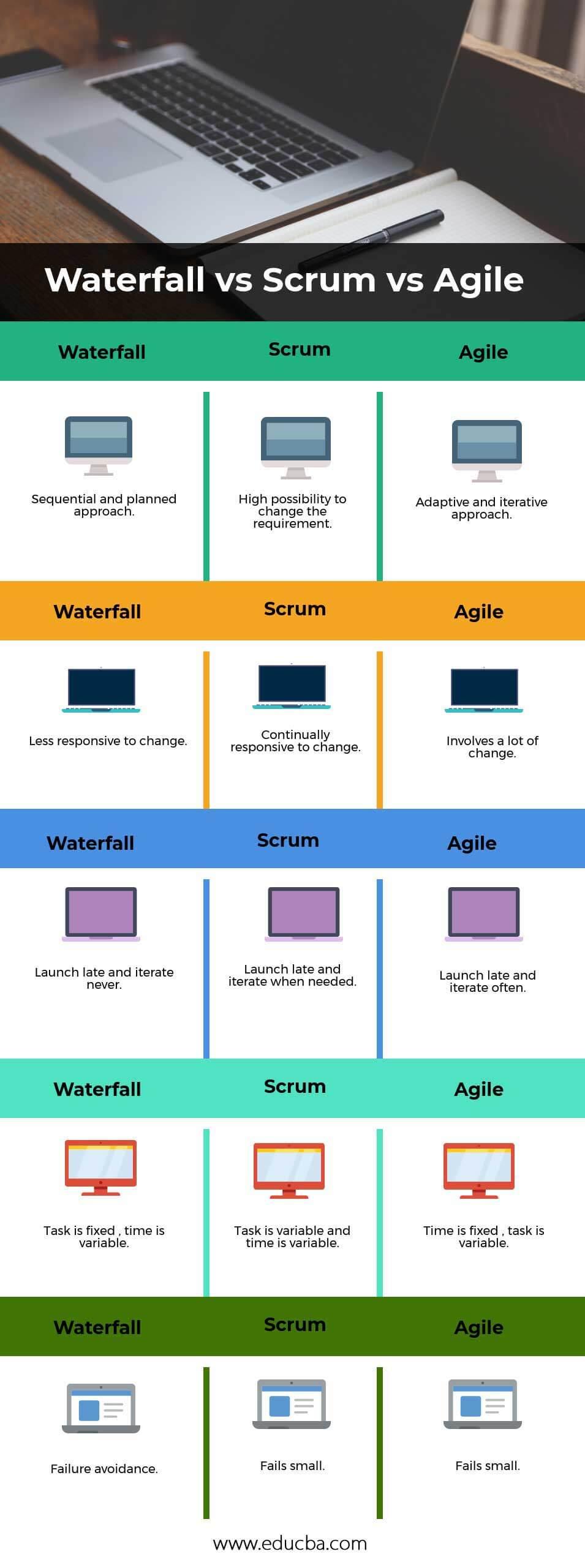 Waterfall-vs-Scrum-vs-Agile info