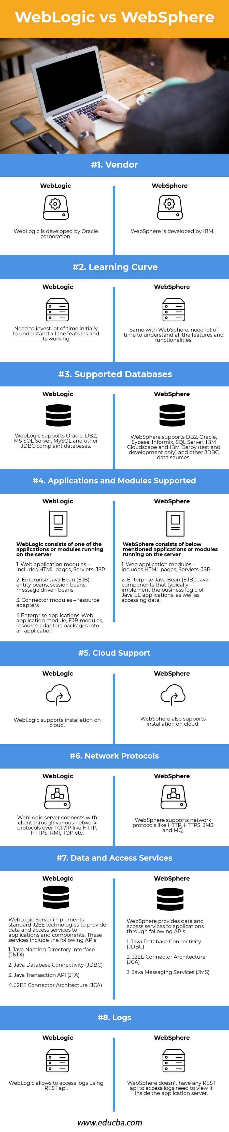 WebLogic vs WebSphere Infographics