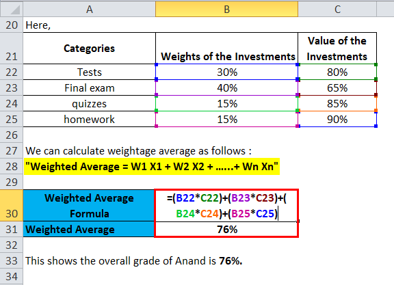 (overall grade of Anand )