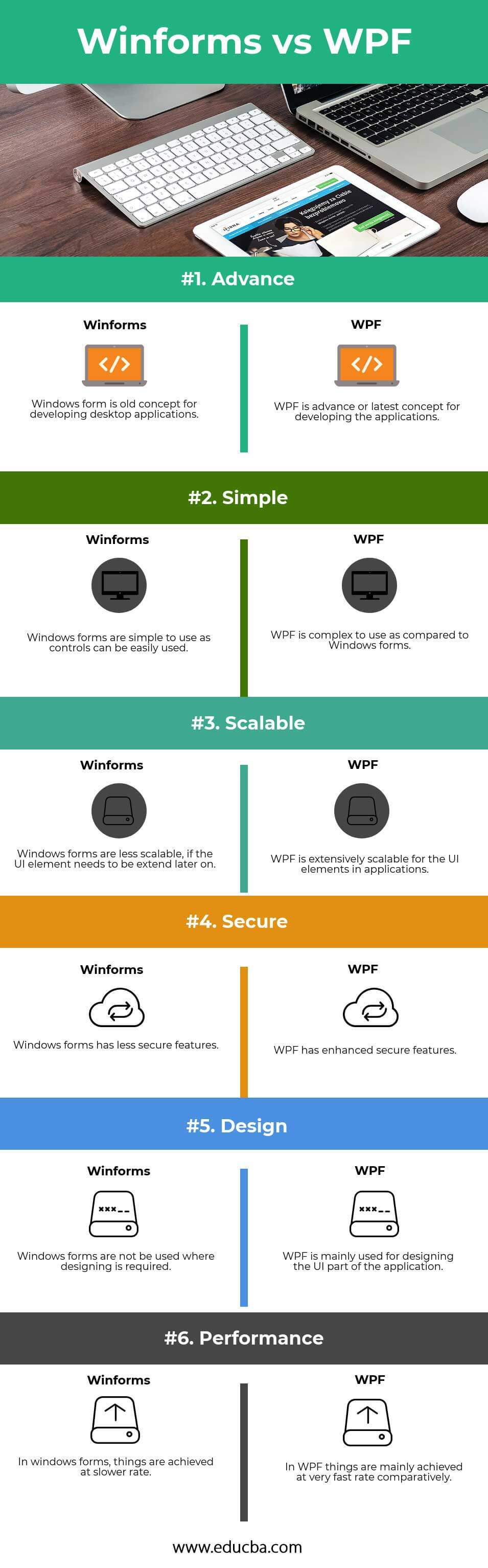 Winforms-vs-WPF infographics
