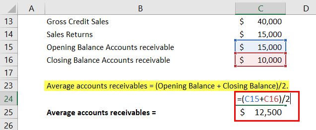 Calculation of accounts receivables