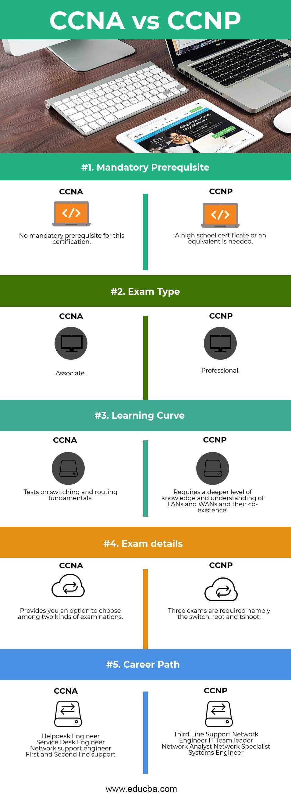 Ccna Vs Ccnp Find Out The Top 5 Useful Differences