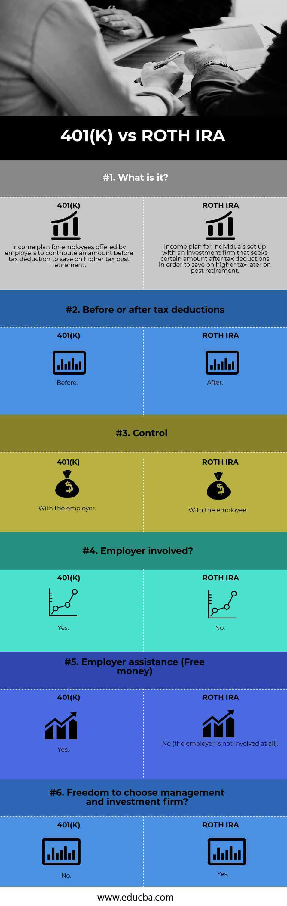 401(K) vs ROTH IRA infographics