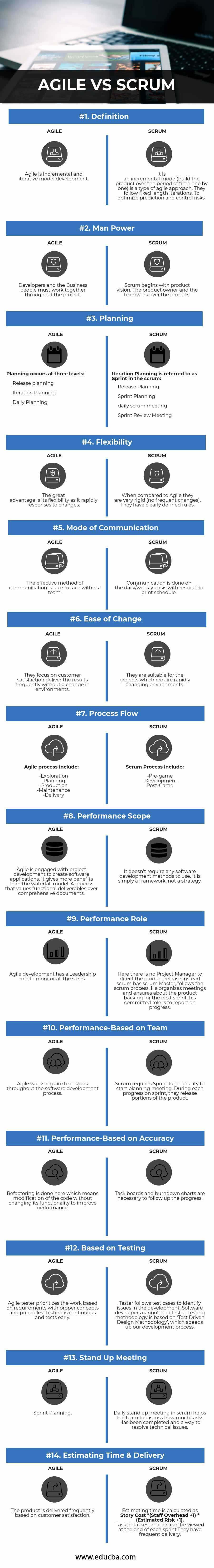 Agile vs Scrum infographics