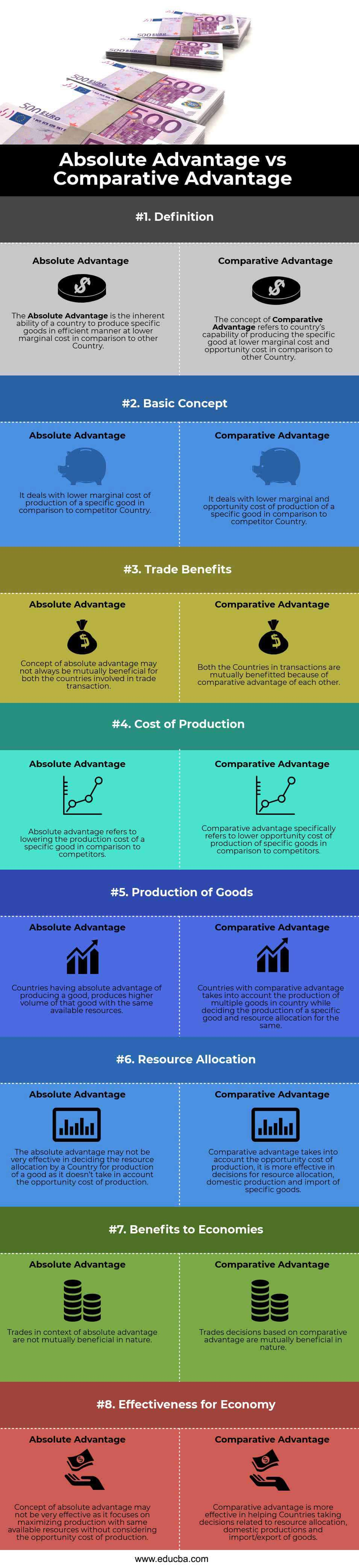 Absolute Advantage vs Comparative Advantage (info)