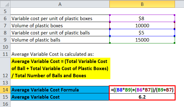 Average Variable Cost Example 1-2