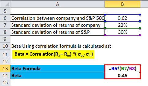 Calculation of Beta formula