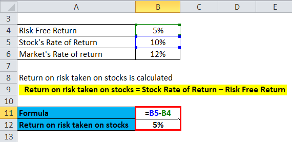 Calculation of Return on risk