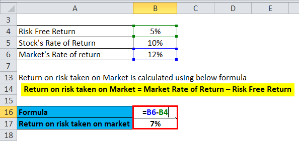 Return on risk taken on Market