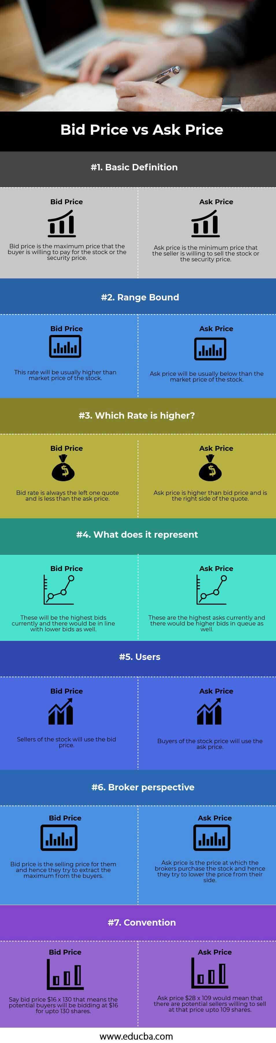 Bid-Price-vs-Ask-Price-info