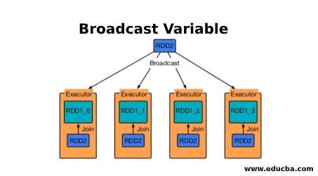 Broadcast Variable